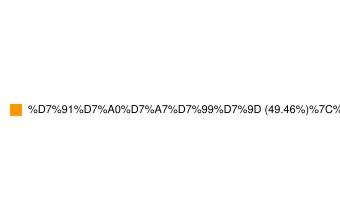מדד תל בונד 40-התפלגות סקטוריאלית של החברות במדד